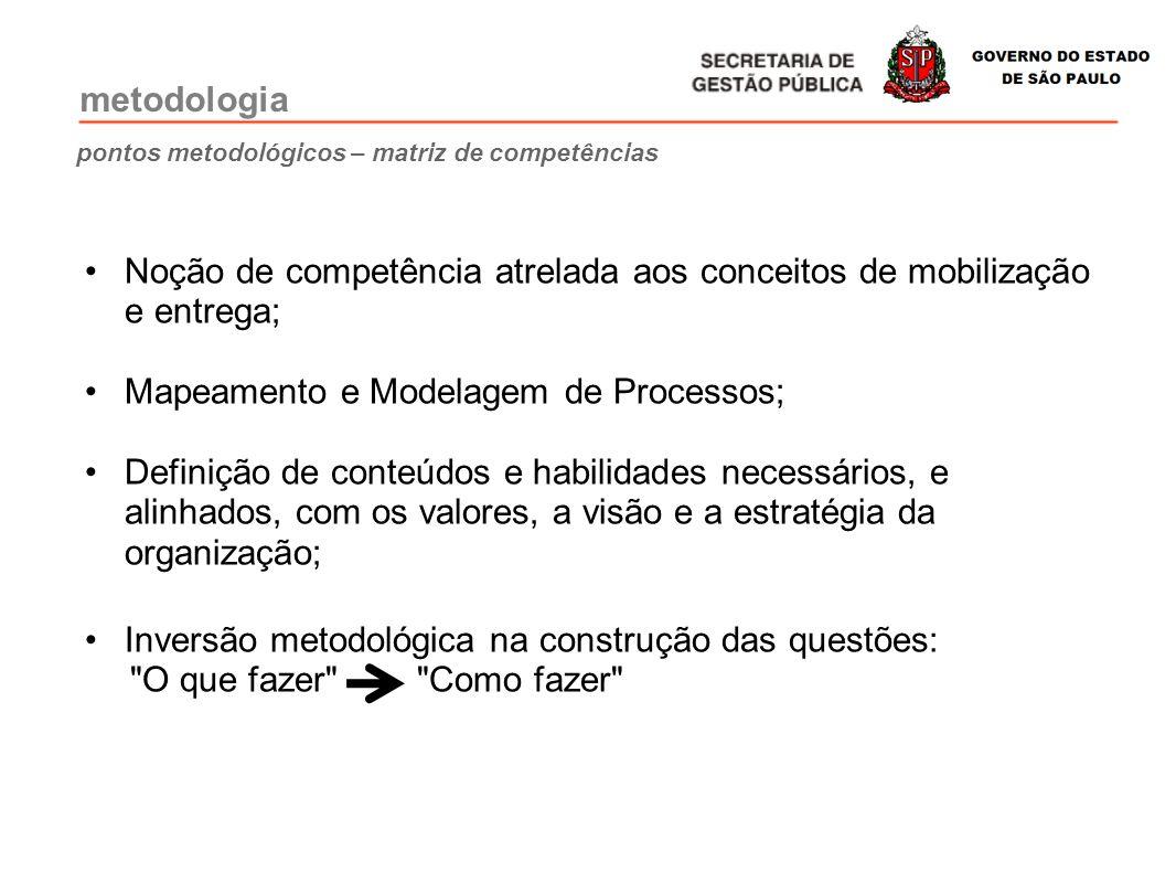 pontos metodológicos – matriz de competências Noção de competência atrelada aos conceitos de mobilização e entrega; Mapeamento e Modelagem de Processo