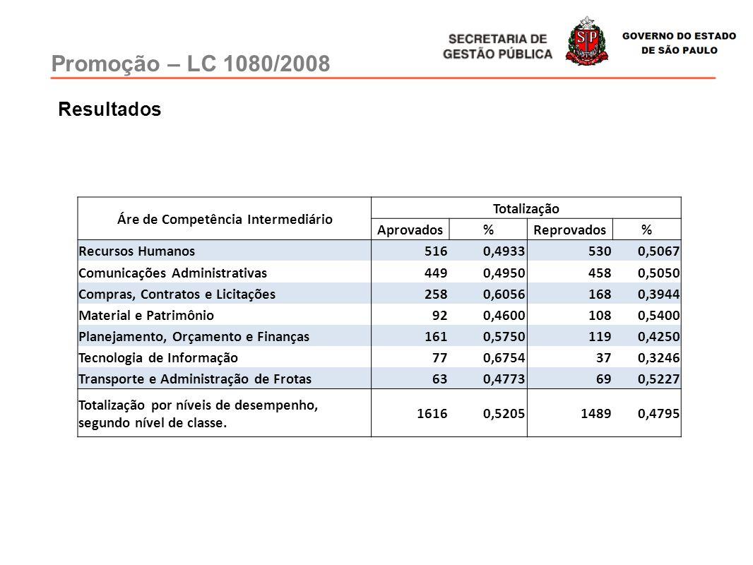 Promoção – LC 1080/2008 Resultados Áre de Competência Intermediário Totalização Aprovados%Reprovados% Recursos Humanos5160,49335300,5067 Comunicações