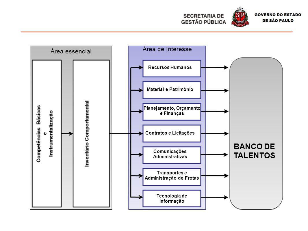 Área essencial Área de Interesse Recursos Humanos Material e Patrimônio Planejamento, Orçamento e Finanças Contratos e Licitações Comunicações Adminis