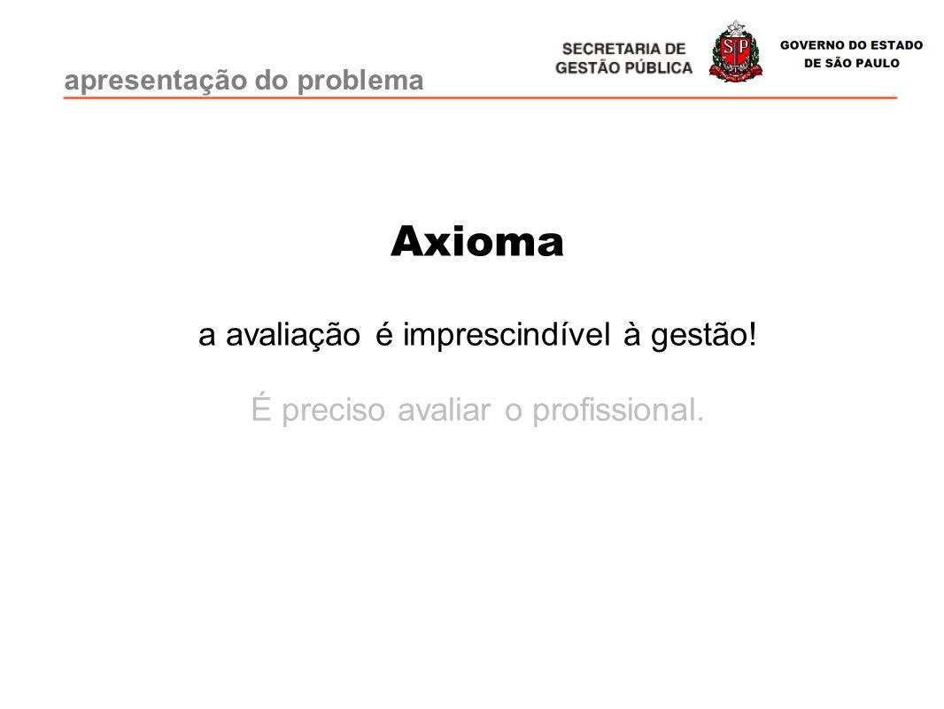 apresentação do problema Axioma a avaliação é imprescindível à gestão! É preciso avaliar o profissional.