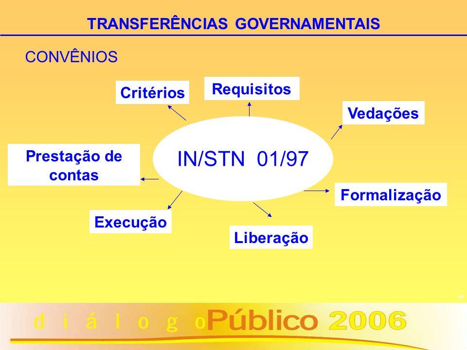 11 IN/STN 01/97 Prestação de contas Execução Critérios Requisitos Vedações Formalização Liberação CONVÊNIOS TRANSFERÊNCIAS GOVERNAMENTAIS