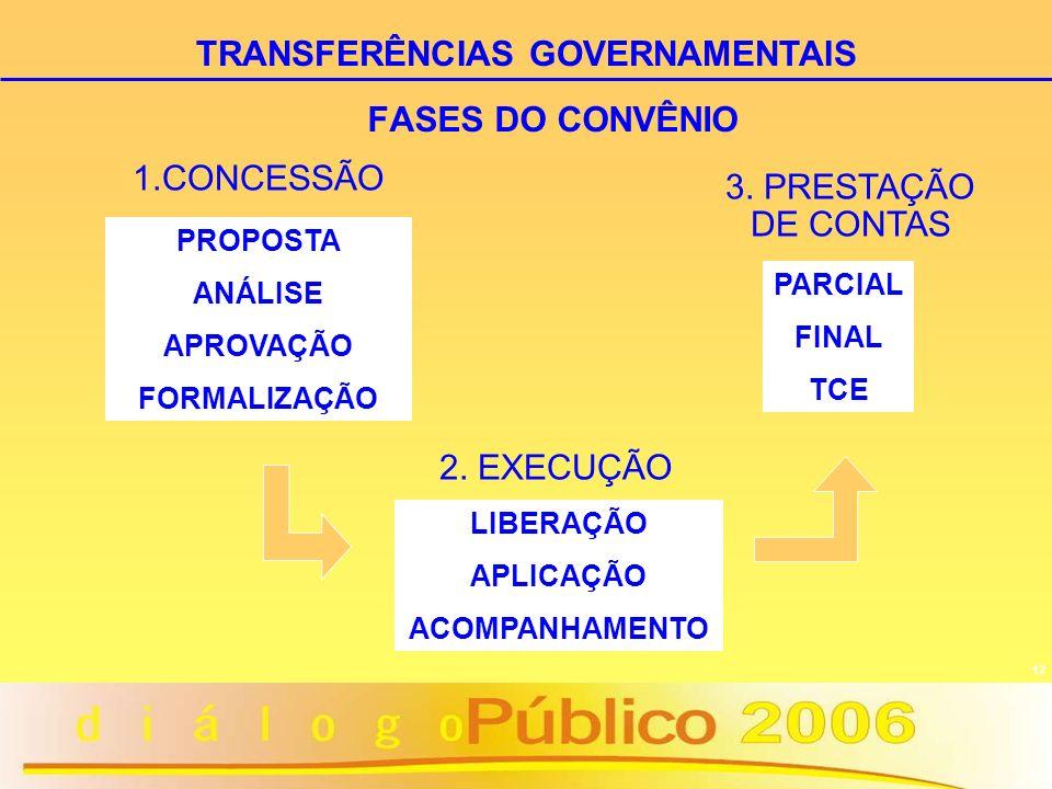 12 FASES DO CONVÊNIO PROPOSTA ANÁLISE APROVAÇÃO FORMALIZAÇÃO LIBERAÇÃO APLICAÇÃO ACOMPANHAMENTO PARCIAL FINAL TCE 1.CONCESSÃO 2. EXECUÇÃO 3. PRESTAÇÃO