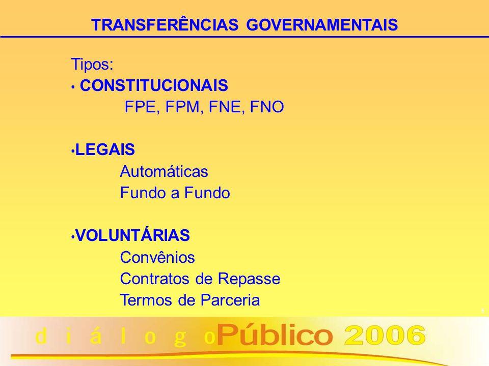 5 Tipos: CONSTITUCIONAIS FPE, FPM, FNE, FNO LEGAIS Automáticas Fundo a Fundo VOLUNTÁRIAS Convênios Contratos de Repasse Termos de Parceria TRANSFERÊNC