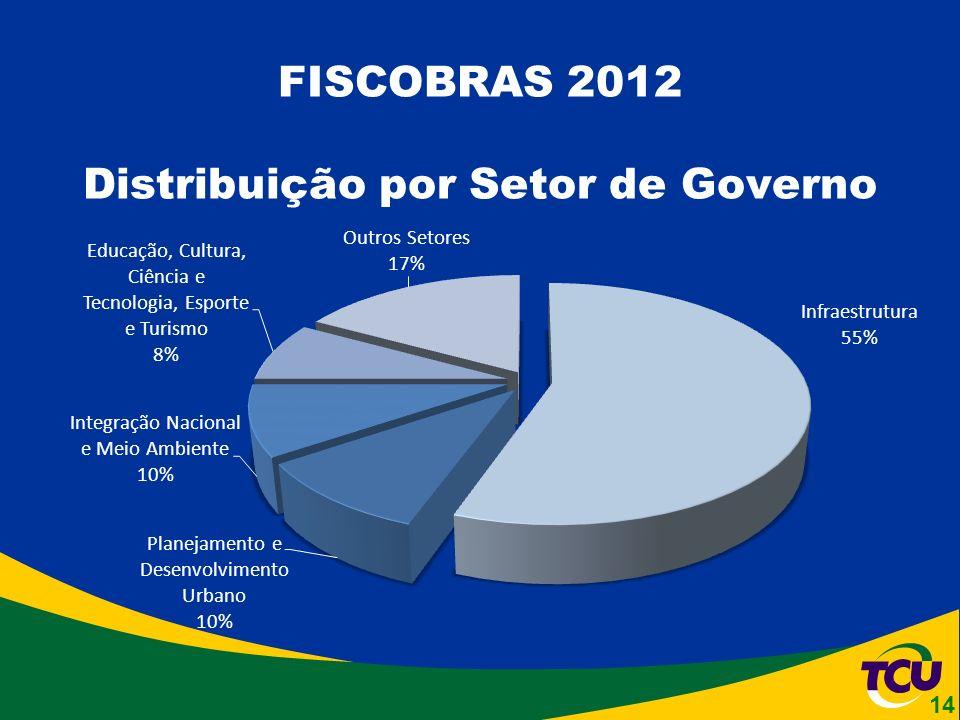 FISCOBRAS 2012 Distribuição por Setor de Governo 14