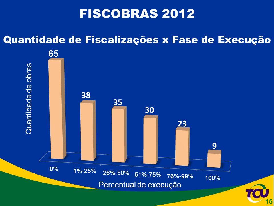 FISCOBRAS 2012 Quantidade de Fiscalizações x Fase de Execução Percentual de execução Quantidade de obras 15