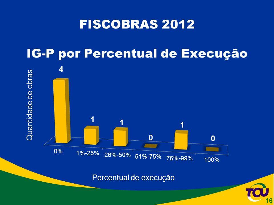 FISCOBRAS 2012 IG-P por Percentual de Execução Quantidade de obras Percentual de execução 16
