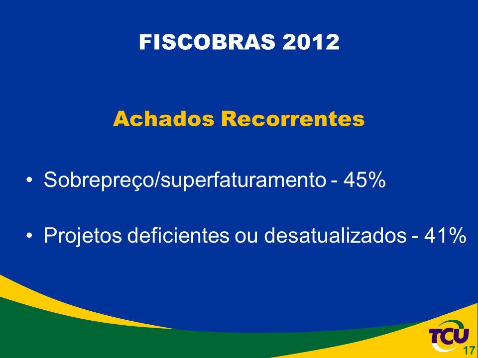 Sobrepreço/superfaturamento - 45% Projetos deficientes ou desatualizados - 41% FISCOBRAS 2012 Achados Recorrentes 17