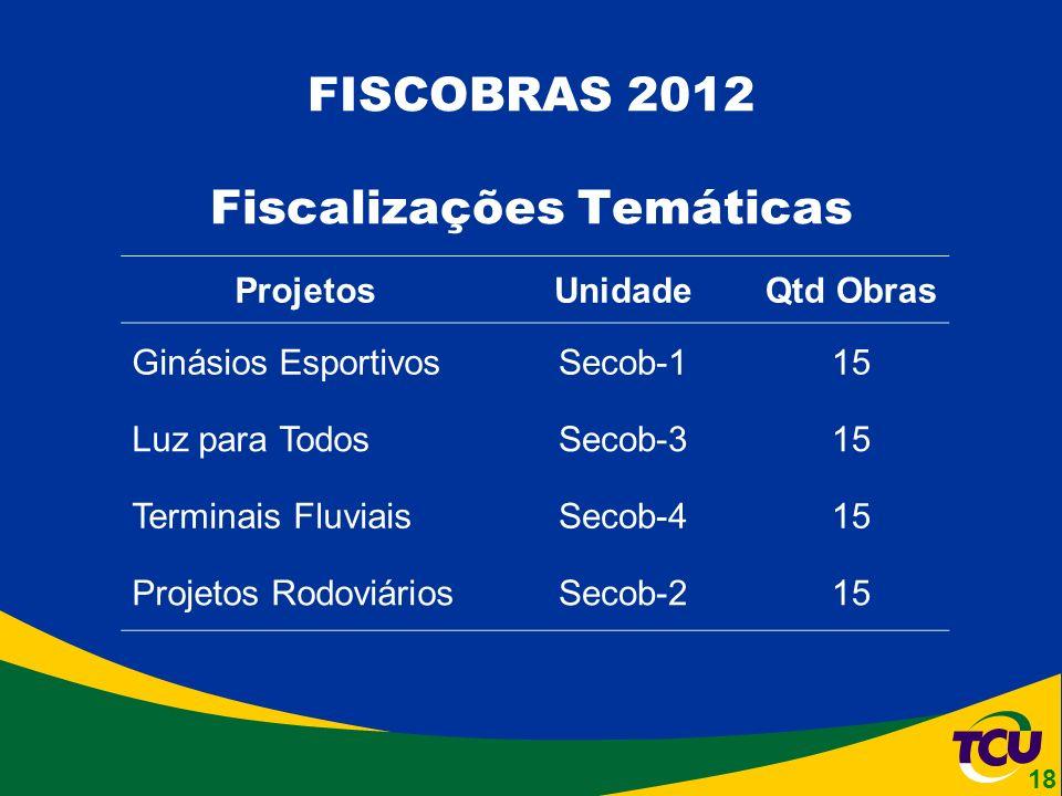 ProjetosUnidadeQtd Obras Ginásios EsportivosSecob-115 Luz para TodosSecob-315 Terminais FluviaisSecob-415 Projetos RodoviáriosSecob-215 FISCOBRAS 2012 Fiscalizações Temáticas 18
