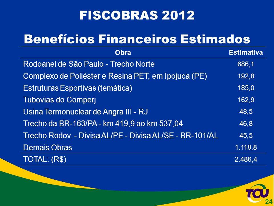 FISCOBRAS 2012 Benefícios Financeiros Estimados Obra Estimativa Rodoanel de São Paulo - Trecho Norte 686,1 Complexo de Poliéster e Resina PET, em Ipojuca (PE) 192,8 Estruturas Esportivas (temática) 185,0 Tubovias do Comperj 162,9 Usina Termonuclear de Angra III - RJ 48,5 Trecho da BR-163/PA - km 419,9 ao km 537,04 46,8 Trecho Rodov.
