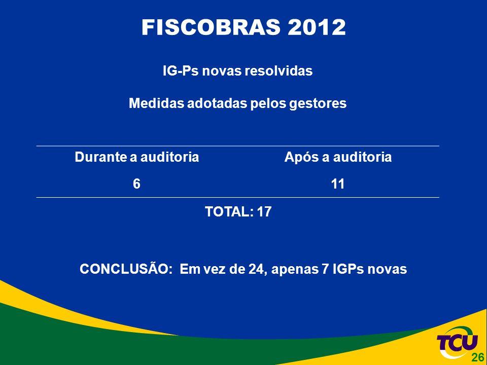 FISCOBRAS 2012 IG-Ps novas resolvidas Medidas adotadas pelos gestores Durante a auditoriaApós a auditoria 611 TOTAL: 17 CONCLUSÃO: Em vez de 24, apenas 7 IGPs novas 26