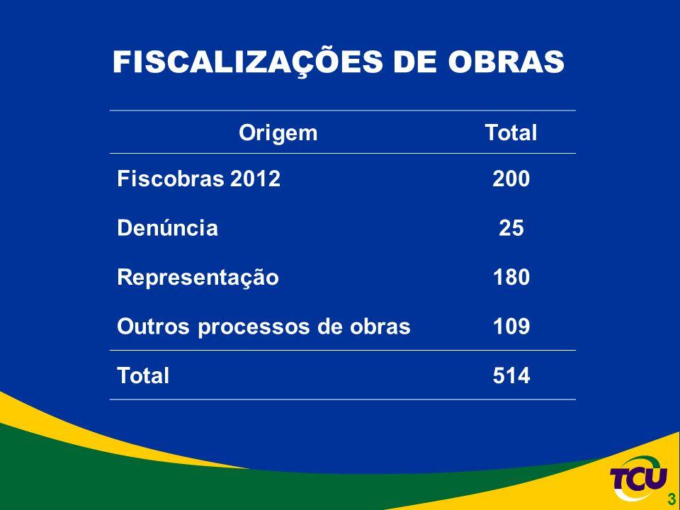 FISCALIZAÇÕES DE OBRAS OrigemTotal Fiscobras 2012200 Denúncia25 Representação180 Outros processos de obras109 Total514 3