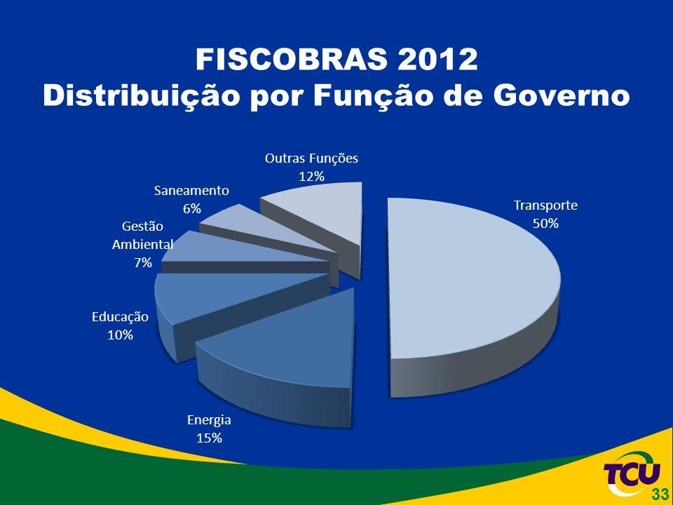 FISCOBRAS 2012 Distribuição por Função de Governo 33