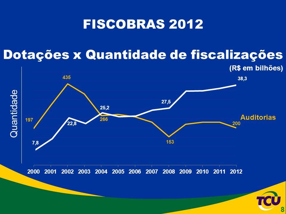 Auditorias (R$ em bilhões) FISCOBRAS 2012 Dotações x Quantidade de fiscalizações Quantidade 8