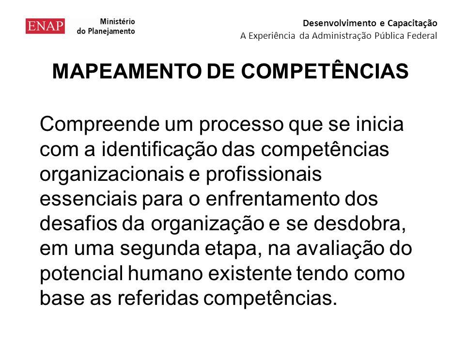MAPEAMENTO DE COMPETÊNCIAS Compreende um processo que se inicia com a identificação das competências organizacionais e profissionais essenciais para o enfrentamento dos desafios da organização e se desdobra, em uma segunda etapa, na avaliação do potencial humano existente tendo como base as referidas competências.