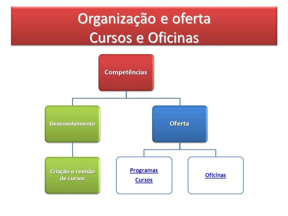 Organização e oferta Cursos e Oficinas Organização e oferta Cursos e Oficinas Competências Desenvolvimento Criação e revisão de cursos Oferta Programas Cursos Oficinas