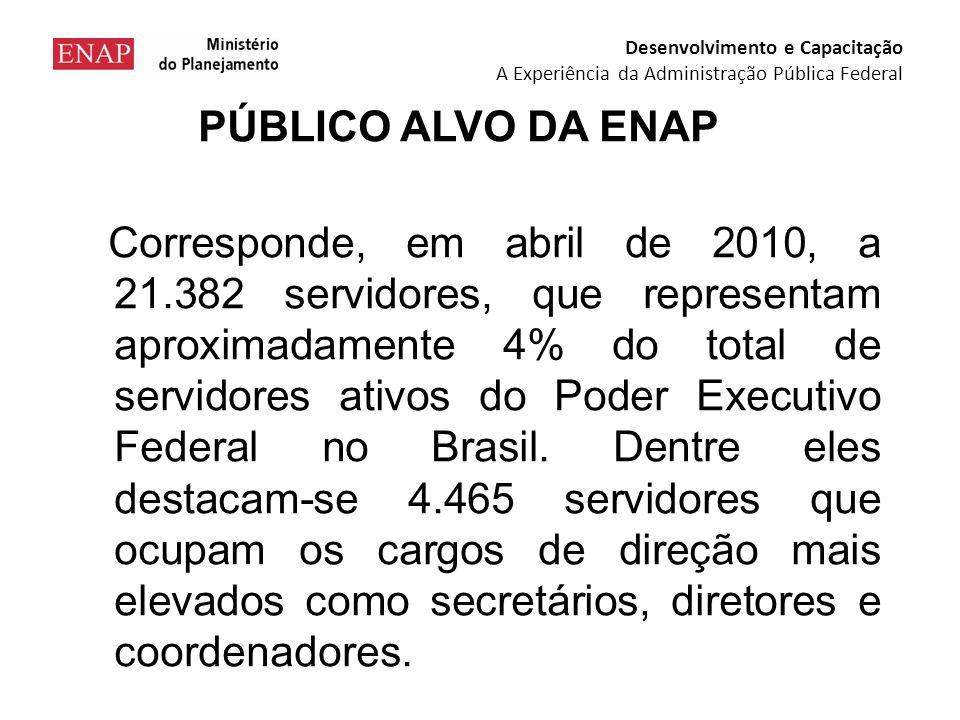 PÚBLICO ALVO DA ENAP Corresponde, em abril de 2010, a 21.382 servidores, que representam aproximadamente 4% do total de servidores ativos do Poder Executivo Federal no Brasil.