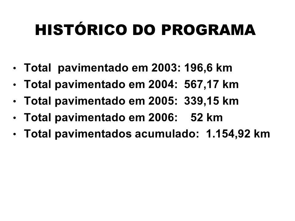 HISTÓRICO DO PROGRAMA Total pavimentado em 2003: 196,6 km Total pavimentado em 2004: 567,17 km Total pavimentado em 2005: 339,15 km Total pavimentado