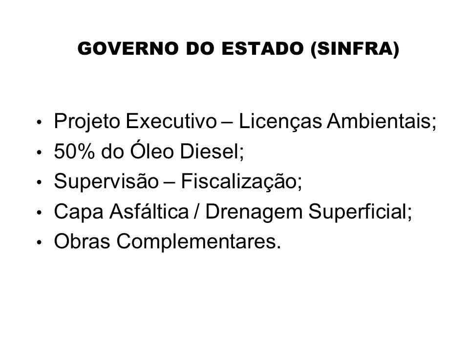 GOVERNO DO ESTADO (SINFRA) Projeto Executivo – Licenças Ambientais; 50% do Óleo Diesel; Supervisão – Fiscalização; Capa Asfáltica / Drenagem Superfici