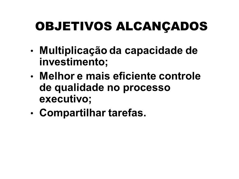 OBJETIVOS ALCANÇADOS Multiplicação da capacidade de investimento; Melhor e mais eficiente controle de qualidade no processo executivo; Compartilhar ta