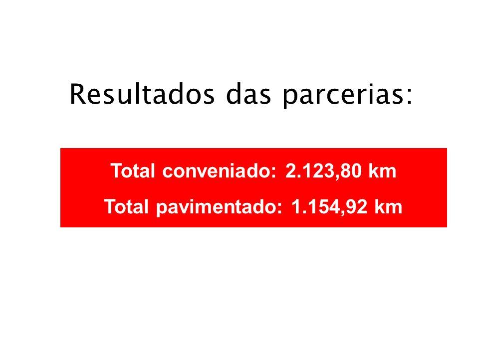 Total conveniado: 2.123,80 km Total pavimentado: 1.154,92 km Resultados das parcerias: