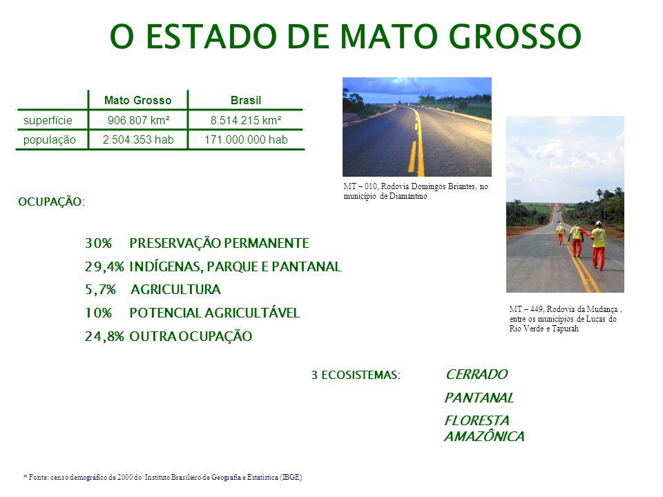 O ESTADO DE MATO GROSSO Mato GrossoBrasil superfície906.807 km²8.514.215 km² população2.504.353 hab171.000.000 hab OCUPAÇÃO: 30% PRESERVAÇÃO PERMANENT