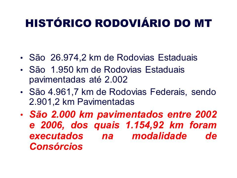 HISTÓRICO RODOVIÁRIO DO MT São 26.974,2 km de Rodovias Estaduais São 1.950 km de Rodovias Estaduais pavimentadas até 2.002 São 4.961,7 km de Rodovias