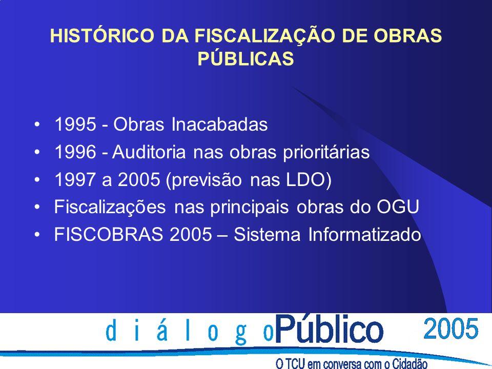 HISTÓRICO DA FISCALIZAÇÃO DE OBRAS PÚBLICAS 1995 - Obras Inacabadas 1996 - Auditoria nas obras prioritárias 1997 a 2005 (previsão nas LDO) Fiscalizaçõ