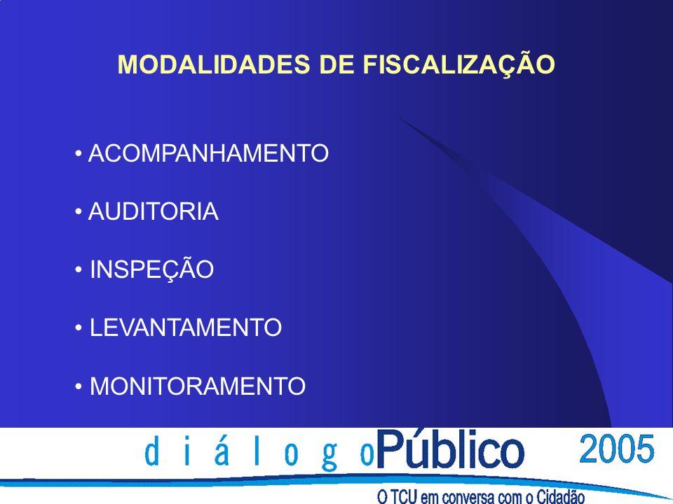 MODALIDADES DE FISCALIZAÇÃO ACOMPANHAMENTO AUDITORIA INSPEÇÃO LEVANTAMENTO MONITORAMENTO
