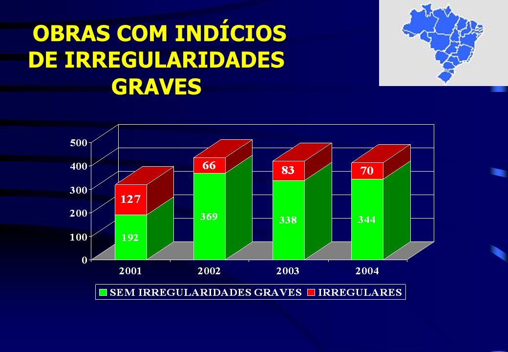 OBRAS COM INDÍCIOS DE IRREGULARIDADES GRAVES OBRAS COM INDÍCIOS DE IRREGULARIDADES GRAVES