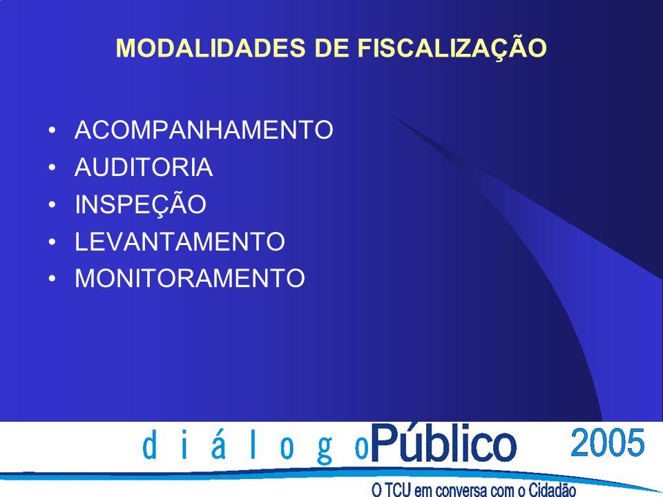 FISCALIZAÇÃO DE OBRAS PÚBLICAS HISTÓRICO 1995 - Obras Inacabadas 1996 - Auditoria nas obras prioritárias 1997 a 2004 (Fiscobras) Fiscalizações nas principais obras do OGU