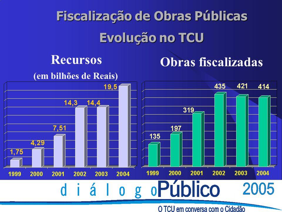 Fiscalização de Obras Públicas Recursos Obras fiscalizadas Evolução no TCU (em bilhões de Reais)