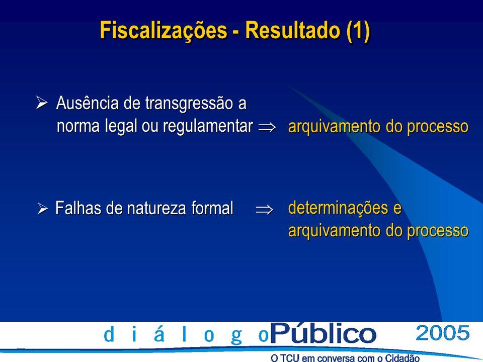 Fiscalizações - Resultado (1) Ausência de transgressão a norma legal ou regulamentar arquivamento do processo determinações e arquivamento do processo