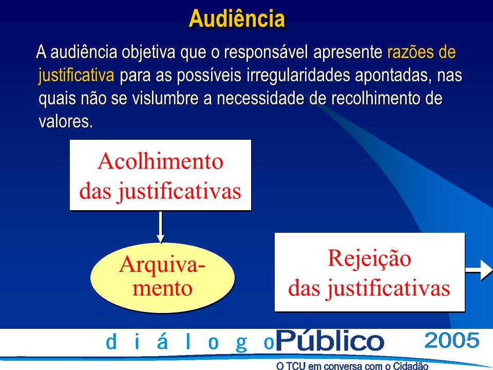 Arquiva- mento Arquiva- mento Acolhimento das justificativas Acolhimento das justificativasAudiênciaAudiência A audiência objetiva que o responsável a