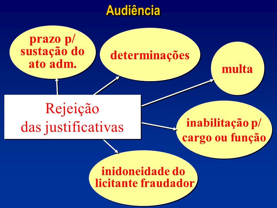 AudiênciaAudiência prazo p/ sustação do ato adm. prazo p/ sustação do ato adm. determinações multa inabilitação p/ cargo ou função inabilitação p/ car