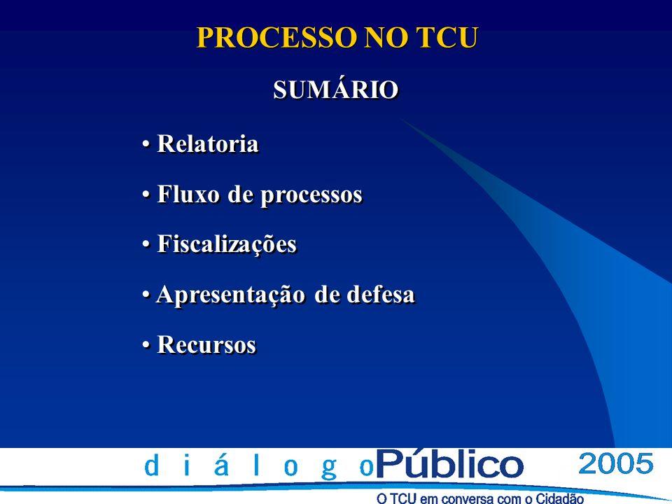 Apresentação de defesa Sempre por escrito e dirigida à unidade expedidora do ofício do TCU.
