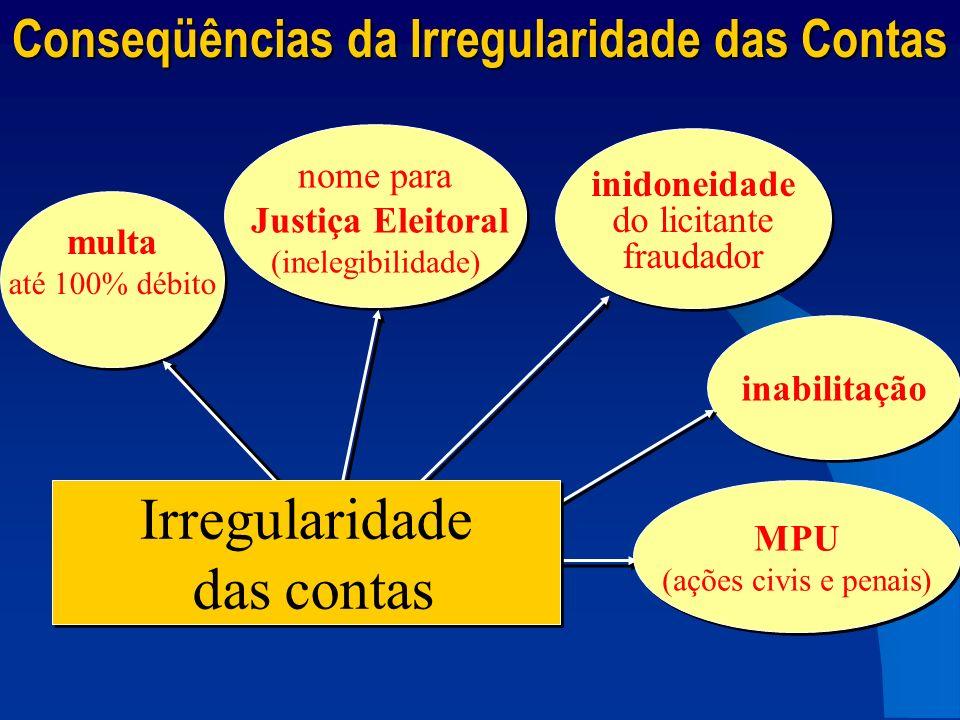 MPU (ações civis e penais) MPU (ações civis e penais) multa até 100% débito multa até 100% débito nome para Justiça Eleitoral (inelegibilidade) nome p