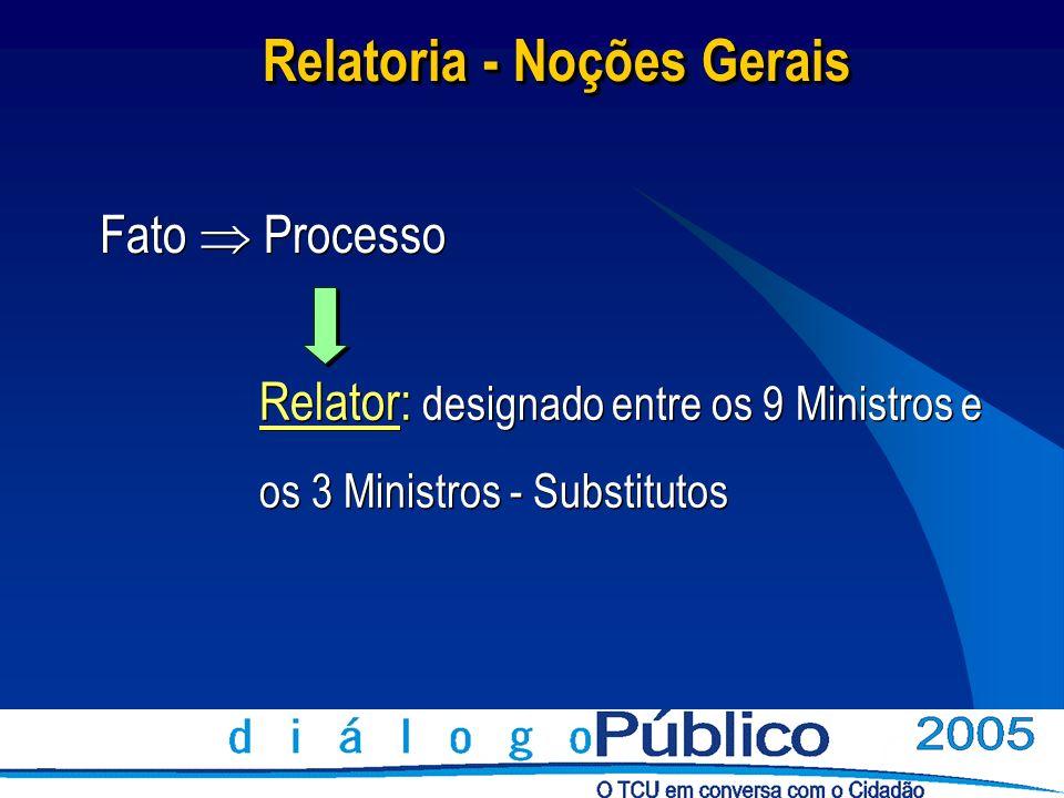 Relatoria - Noções Gerais Fato Processo Relator: designado entre os 9 Ministros e os 3 Ministros - Substitutos