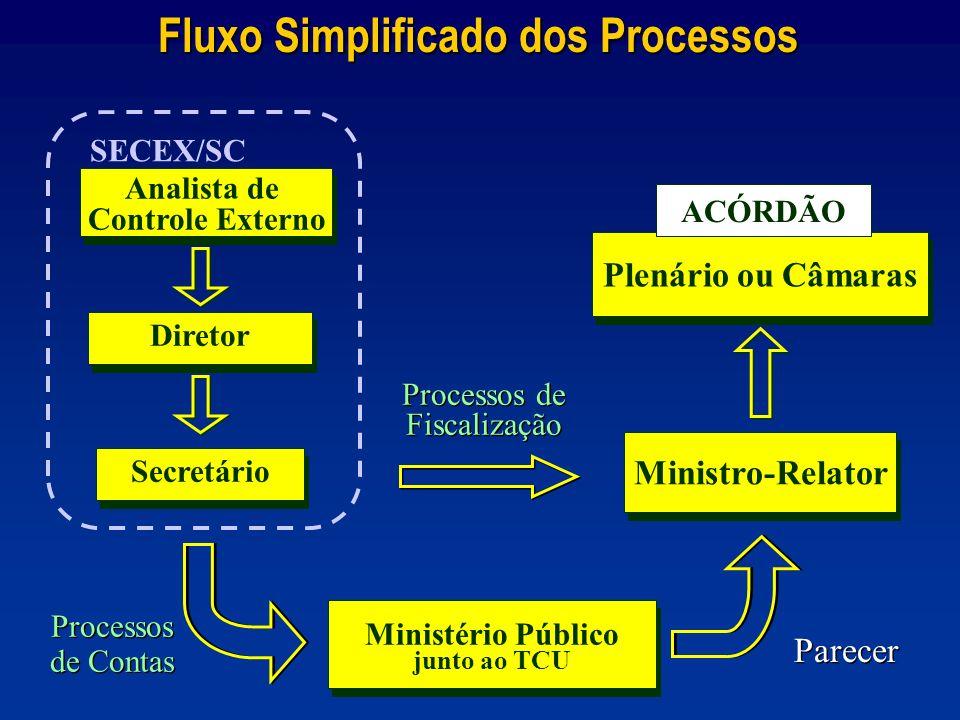 Plenário ou Câmaras Fluxo Simplificado dos Processos Processos de Fiscalização Processos de Fiscalização ACÓRDÃO Ministério Público junto ao TCU Minis