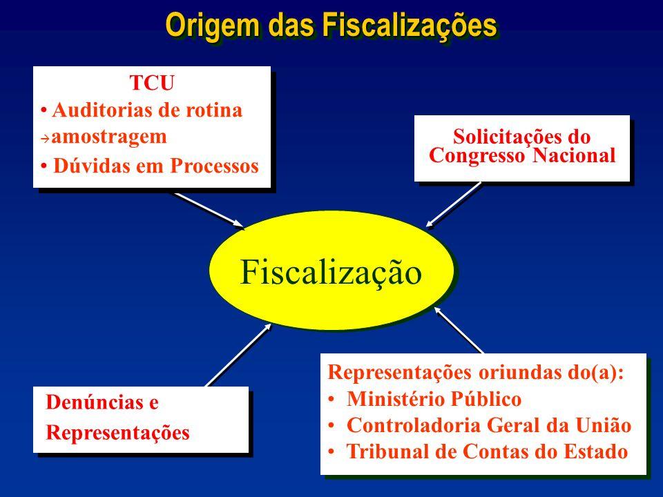 Fiscalização Denúncias e Representações Denúncias e Representações TCU Auditorias de rotina amostragem Dúvidas em Processos TCU Auditorias de rotina a