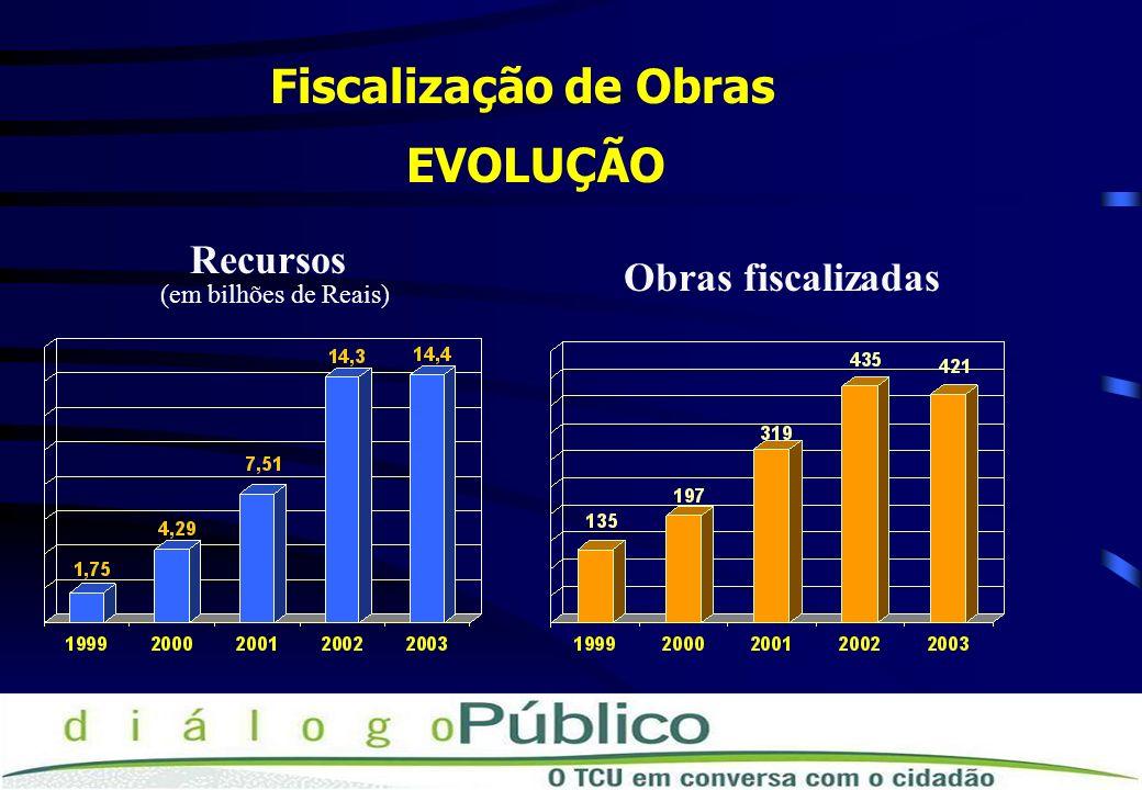 Fiscalização de Obras Recursos Obras fiscalizadas EVOLUÇÃO (em bilhões de Reais)