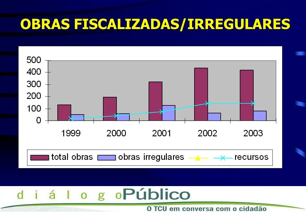 DISPOSITIVO LEGAL QUE ORIENTA A ATUAÇÃO DO TCU : LDO LEI Nº 10.707/2003 (LDO/2004) LEI Nº 10.934/2004 (LDO/2005)