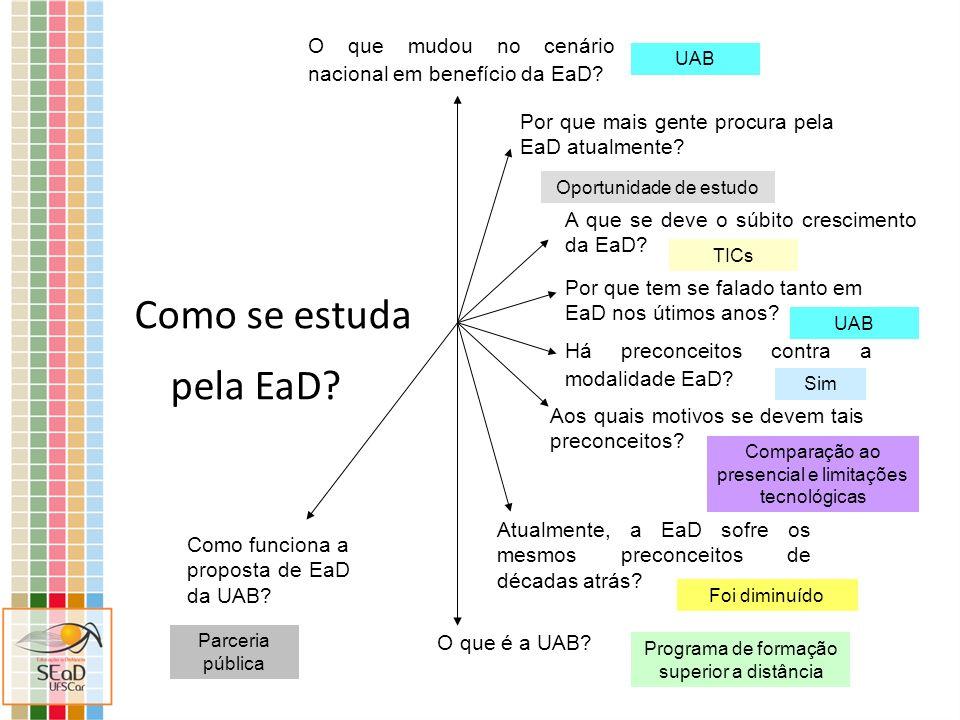 Como se estuda pela EaD? Há preconceitos contra a modalidade EaD? Aos quais motivos se devem tais preconceitos? A que se deve o súbito crescimento da