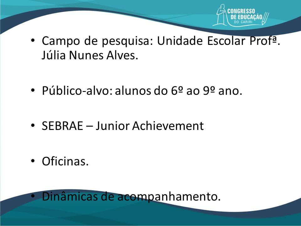 Campo de pesquisa: Unidade Escolar Profª. Júlia Nunes Alves. Público-alvo: alunos do 6º ao 9º ano. SEBRAE – Junior Achievement Oficinas. Dinâmicas de