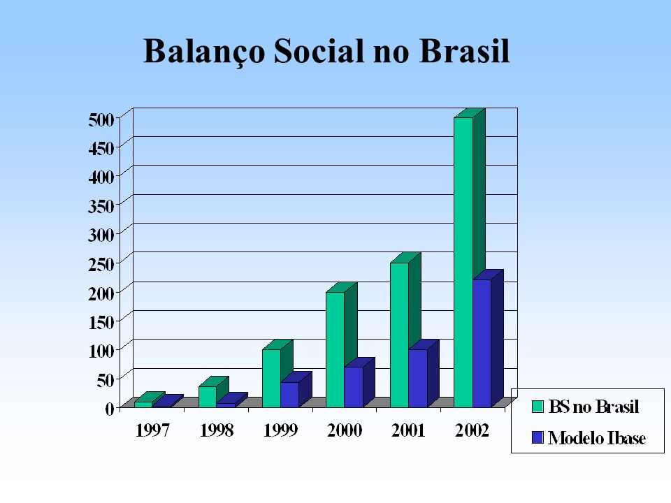 Balanço Social no Brasil