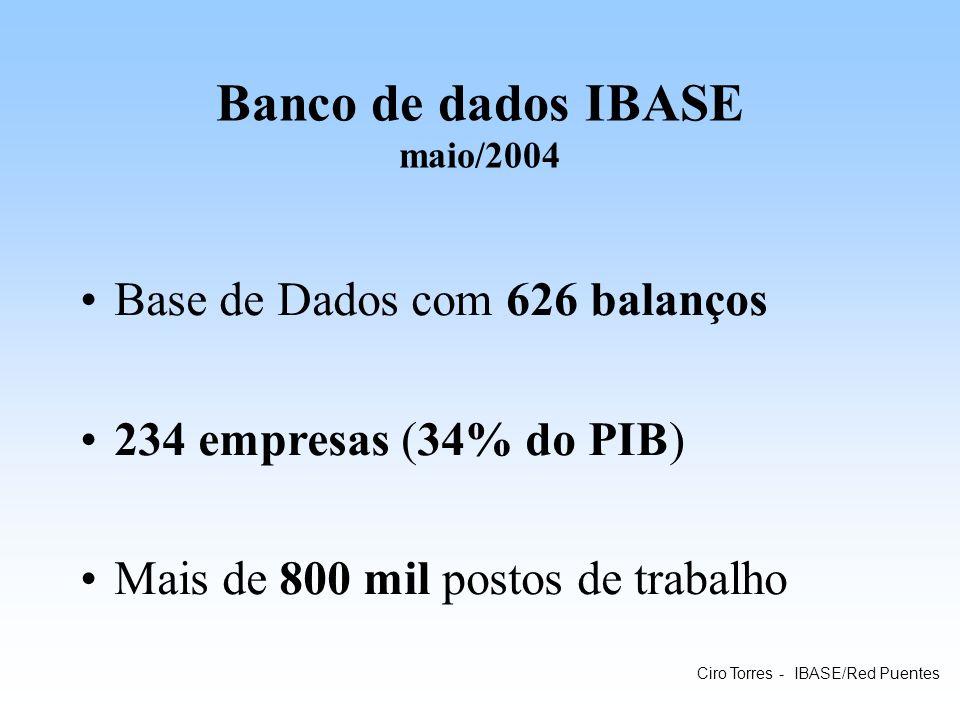 Banco de dados IBASE maio/2004 Base de Dados com 626 balanços 234 empresas (34% do PIB) Mais de 800 mil postos de trabalho Ciro Torres - IBASE/Red Pue