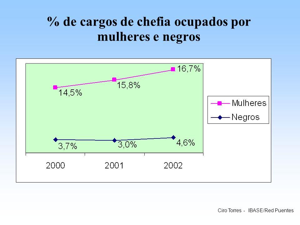 % de cargos de chefia ocupados por mulheres e negros Ciro Torres - IBASE/Red Puentes