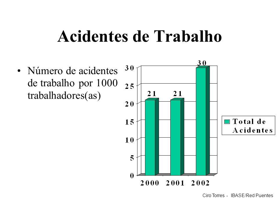 Acidentes de Trabalho Número de acidentes de trabalho por 1000 trabalhadores(as) Ciro Torres - IBASE/Red Puentes