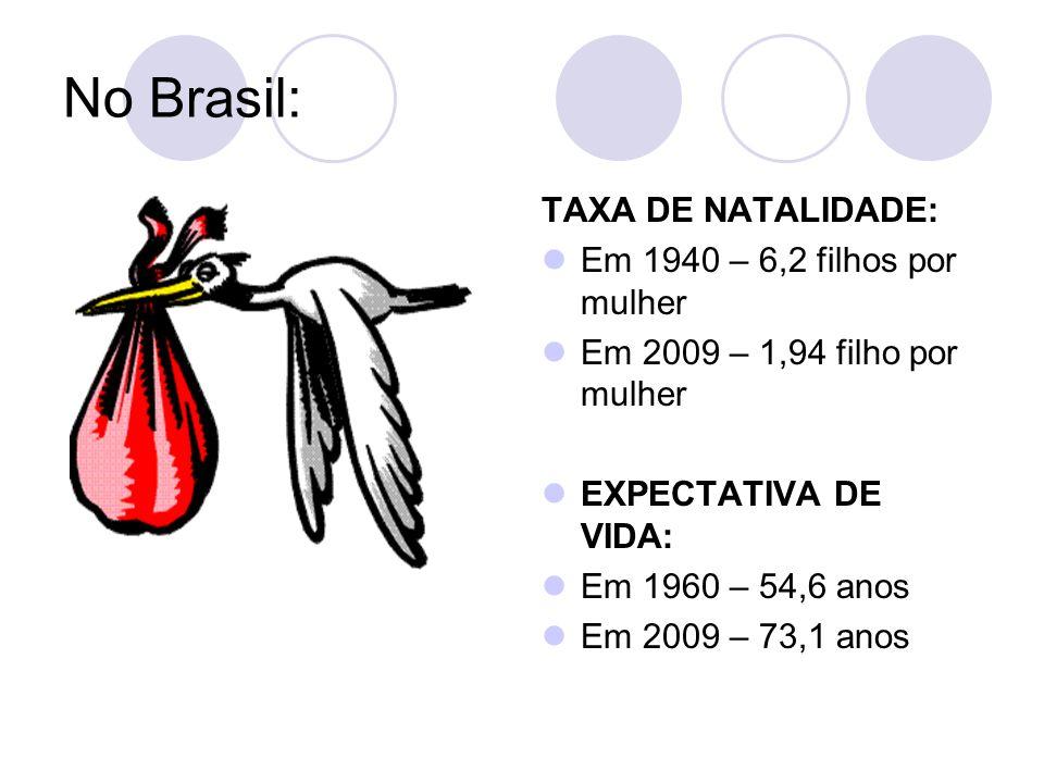 No Brasil: TAXA DE NATALIDADE: Em 1940 – 6,2 filhos por mulher Em 2009 – 1,94 filho por mulher EXPECTATIVA DE VIDA: Em 1960 – 54,6 anos Em 2009 – 73,1 anos