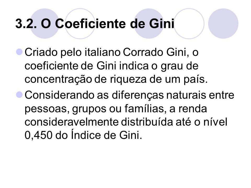 3.2. O Coeficiente de Gini Criado pelo italiano Corrado Gini, o coeficiente de Gini indica o grau de concentração de riqueza de um país. Considerando