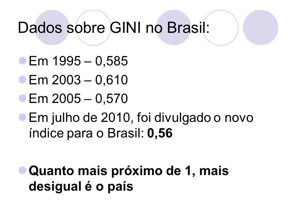 Dados sobre GINI no Brasil: Em 1995 – 0,585 Em 2003 – 0,610 Em 2005 – 0,570 Em julho de 2010, foi divulgado o novo índice para o Brasil: 0,56 Quanto mais próximo de 1, mais desigual é o país